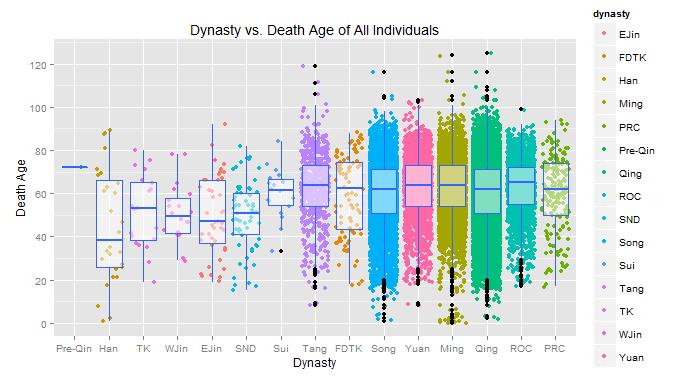 dynasty boxplot - data1