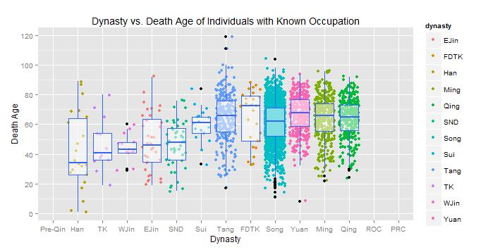 dynasty boxplot - data2