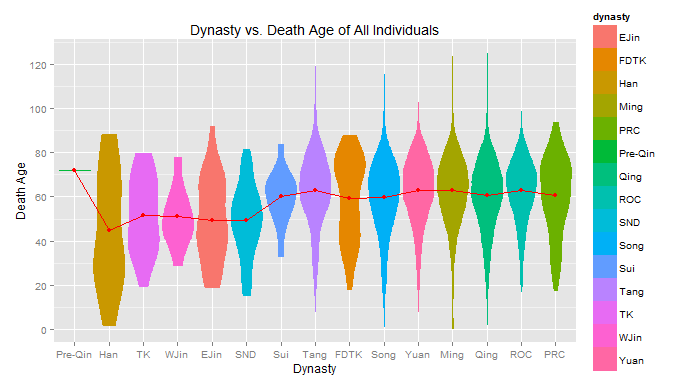 dynasty violin plot - data1