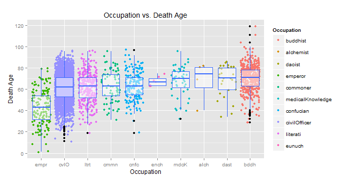 occupation boxplot with mean order - data2