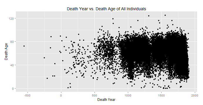 trend death year vs death age - data1